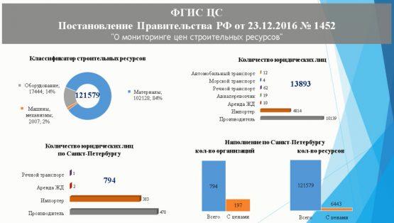 ФГИС ЦС – Постановление Правительства РФ от 23.12.2016 №1452
