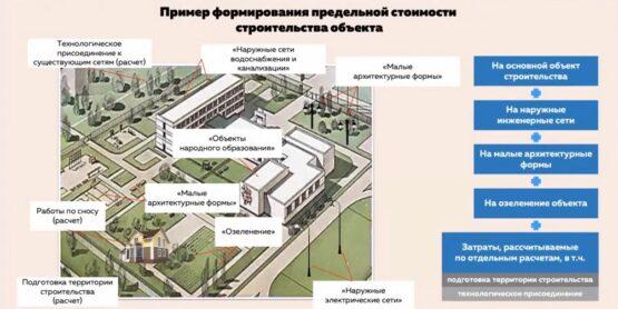 Пример формирования предельной стоимости строительства объекта, виды работ